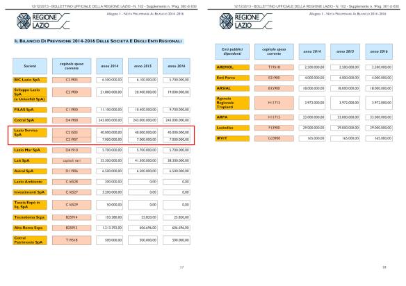 BUR-2013-102-stanziamenti_partecipate